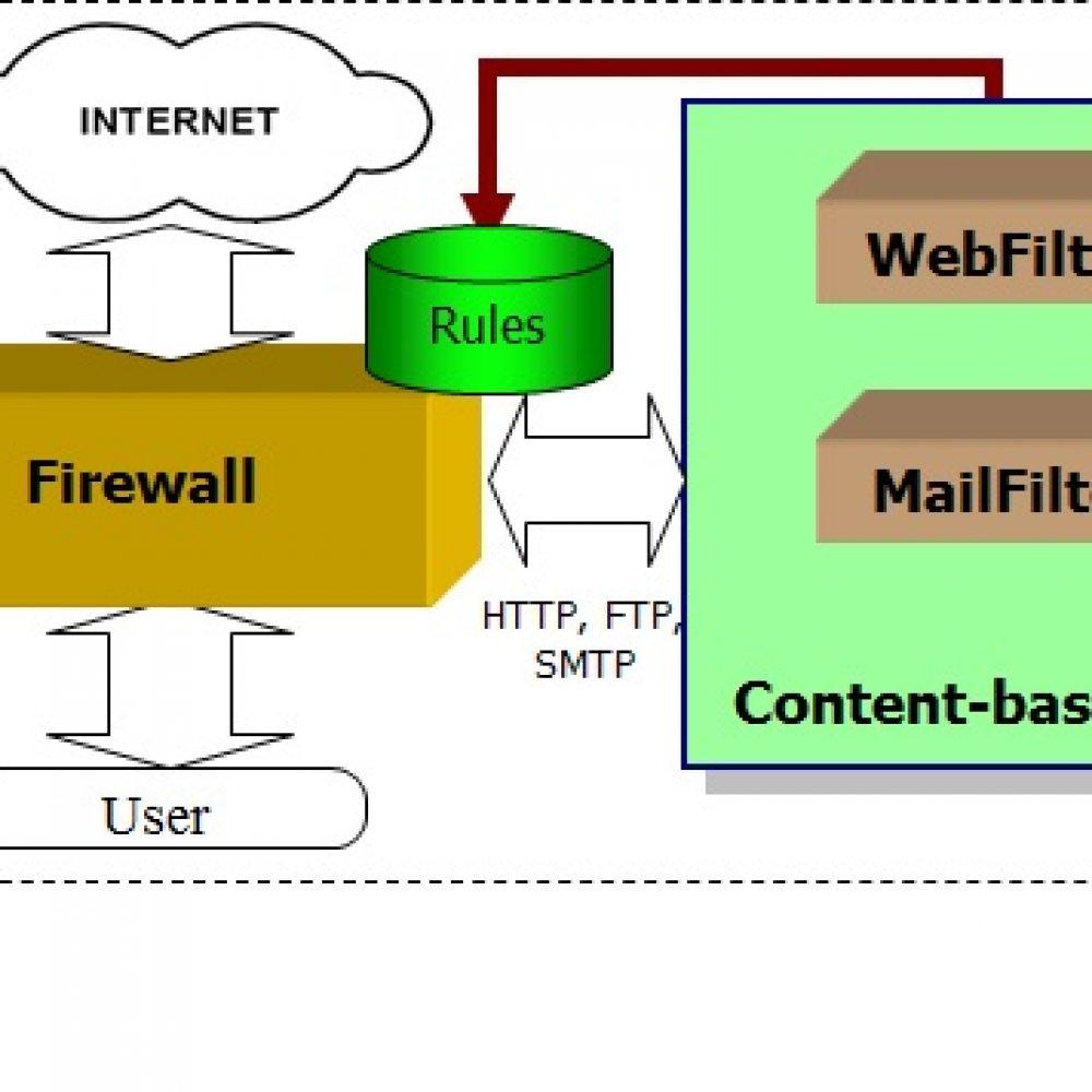 thumb-Internet Filter Software